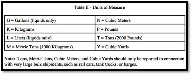 Table II, Item 12.  Instructions for the completion of the hazardous waste manifest