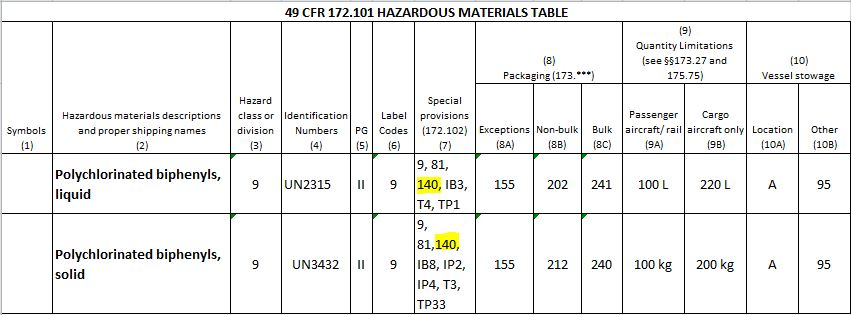 Entry for PCBs in Hazardous Materials Table