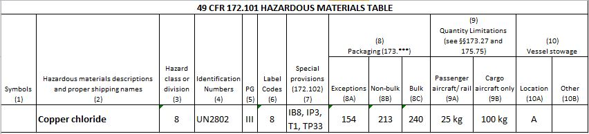 Hazardous materials table entry for copper chloride