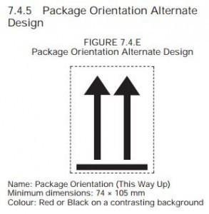 Package Orientation Figure 7.4.E
