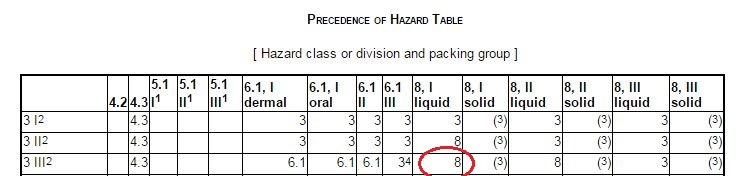 classification of a material having more than one hazard - 49 cfr