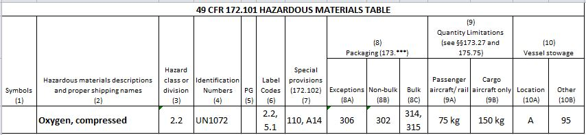 is this a hazardous material? oxygen & co2 in a medical device