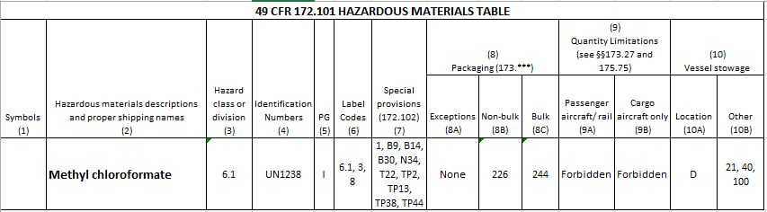 Determining Authorized Packaging for the Transportation of a